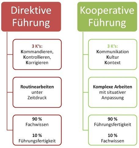 Der richtige Führungsstil – worauf es wirklich ankommt! » Bernd Geropp Consulting | Articles to read | Scoop.it