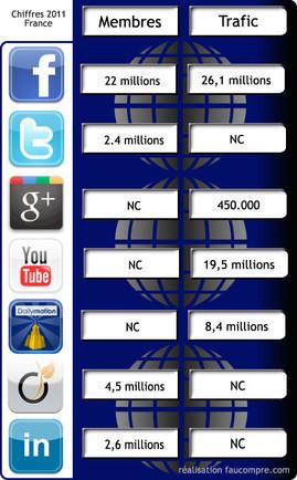 Communication : quel réseau social pour quelle cible ? | Pascal Faucompré | Social Media Curation par Mon Habitat Web | Scoop.it