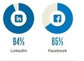 94% des entreprises utilisent les médias sociaux dans le cadre de leur recrutement | Chômagie et job | Scoop.it