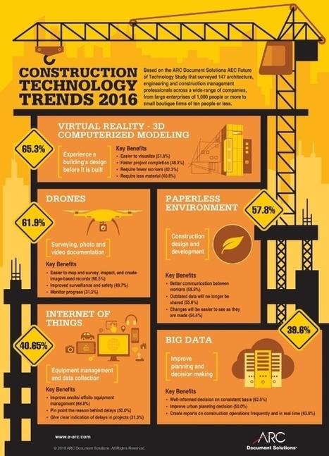 ARC Document Solutions Survey Identifies Current Construction Technology Trends | construction technologies | Scoop.it