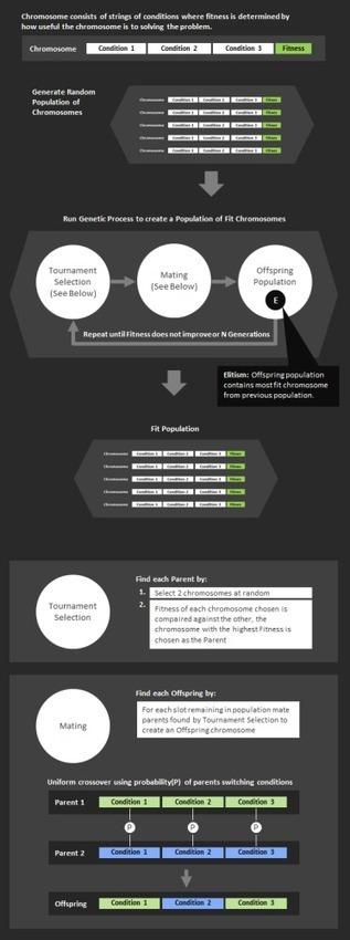 Micro Genetic Algorithm Schematic | Advanced Architecture | Scoop.it