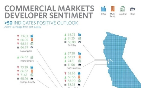 Allen Matkins/UCLA Anderson Forecast: Surprising Growth in Retail & East Bay - CONNECT CRE | Southern California Commercial Real Estate & Scoops on Retail | Scoop.it