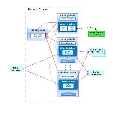 DataTorrent - Hadoop's Most Powerful Platform for <br/>Real-Time Stream Analytics | Bigdata Analytics Platform | Scoop.it