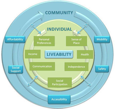 Community Liveability Guide | Year 7 Geography - Liveability: Urban Indonesia | Scoop.it