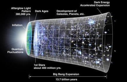No Big Bang? Quantum equation predicts universe has no beginning | Pahndeepah Perceptions | Scoop.it