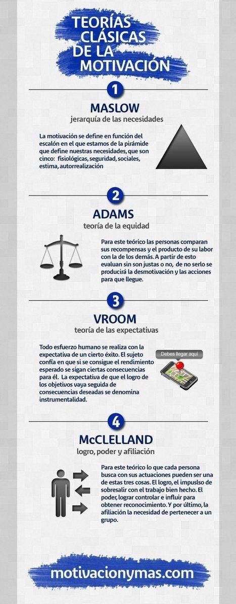 Motivación - 4 Teorías Clásicas | Infografía | Educacion, ecologia y TIC | Scoop.it