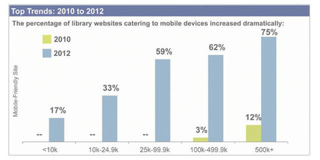 U.S. Public Libraries and the Use of Web Technologies, 2012 - Library Research Service | Libraries throughout the world | Scoop.it