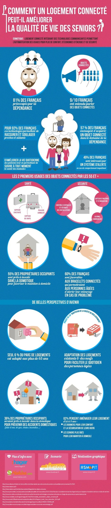 Infographie : Logement connecté & qualité de vie des seniors | Le vieillissement | Scoop.it