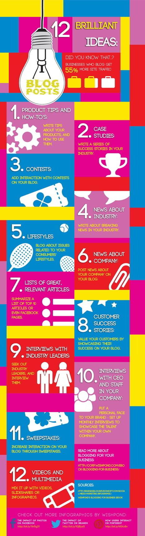 12 sujets pour vos articles de blog d'entreprise | Marketing mobile et événementiel | Scoop.it