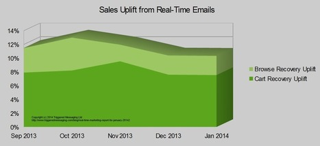 Real-Time Marketing Report for January 2014 | Blog | Triggered Messaging | Retail | Scoop.it