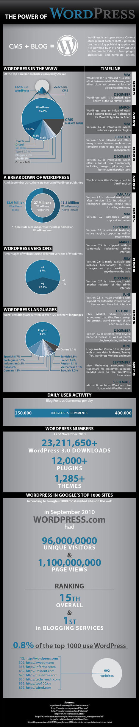 INFOGRAPHIC: The Power of Wordpress | Newsilike | Cloud Central | Scoop.it