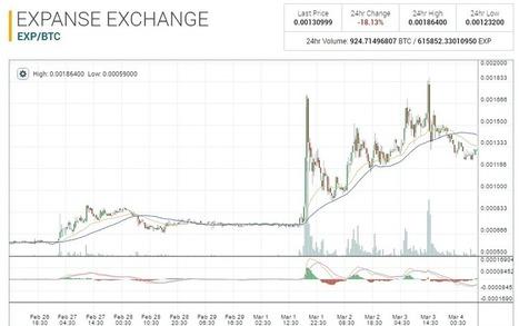 Ethereum форки - Expanse (EXP), SOILcoin (SOIL), Shift (SHF) - Обзор Bitcoin проектов | Home | Scoop.it