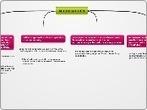 auto sugestion - Mind Map | autosugestión | Scoop.it