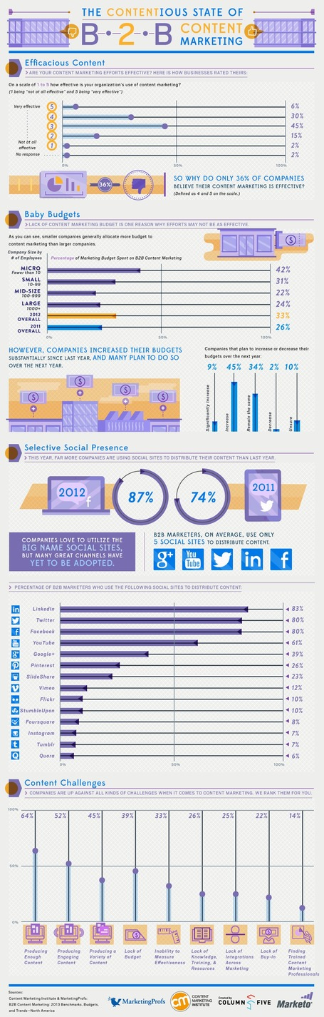 Social Marketing & Business Trends [INFOGRAPHIC] | My Blog 2013 | Scoop.it