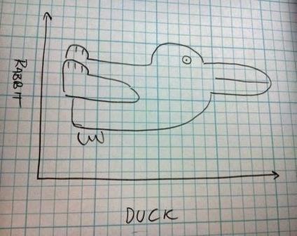Curiosa Imagen: ¿es un conejo o es un pato? #ja140 | Creatividad y Fotografía | Scoop.it