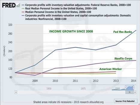 Who's Profited Most from 7 Years of Fed Policy.... Well the Fed of Course! | TRENDS | Scoop.it