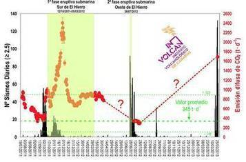 El Hierro volcano (Canary Islands) - CURRENT ACTIVITY | Earth Changes | Scoop.it