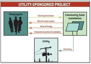 Shareable: What is Community Solar? | Sustainable Futures | Scoop.it