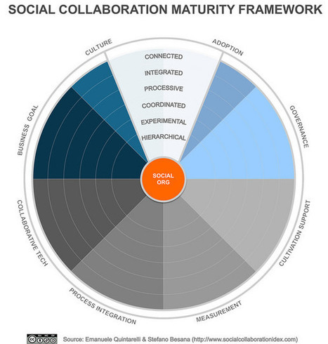 An Index to Measure Success in Enterprise Collaboration | Maximizing Business Value | Scoop.it