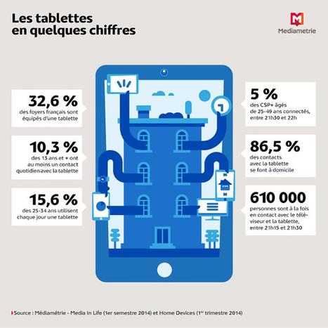 Usages | Etude Media in Life sur les tablettes en France (infographie Médiamétrie) | Webmarketing infographics - La French Touch digitale en images | Scoop.it