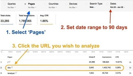 My Single Best SEO Tip for Improved Web Traffic | The Perfect Storm Team | Scoop.it
