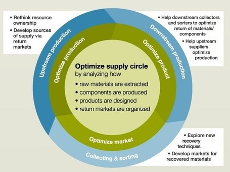 INFOGRAPHIC: Turning Your Supply Chain into a Supply Circle | green infographics | Scoop.it