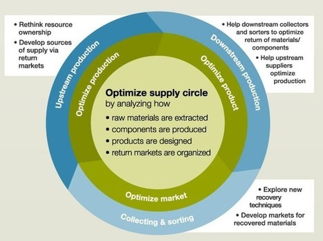INFOGRAPHIC: Turning Your Supply Chain into a Supply Circle | Social Mercor | Scoop.it