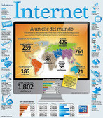 Historia de Internet: Infografías | Didactics and Technology in Education | Scoop.it