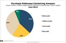 Amazon Appears in Almost 1 in 5 Digital Journeys to an Electronics Purchase | Interesting digital news | Scoop.it