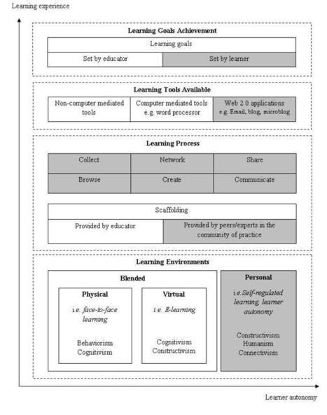 Jenn's PLE ConceptualFramework | Entornos Personales y Sociales de Aprendizaje | Scoop.it
