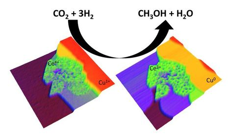 New catalytic system for conversion of CO2 to methanol shows much higher activity than others now in use | Digital Sustainability | Scoop.it