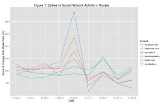 Social Networks and Democracy | real utopias | Scoop.it