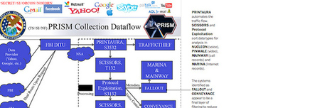 Egnyte jumps on PRISM frenzy with its own 'prevention' program   ZDNet   Data Nerd's Corner   Scoop.it