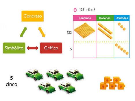Mineduc implementará método Singapur en enseñanza matemática | Profesor 2.0 | Scoop.it