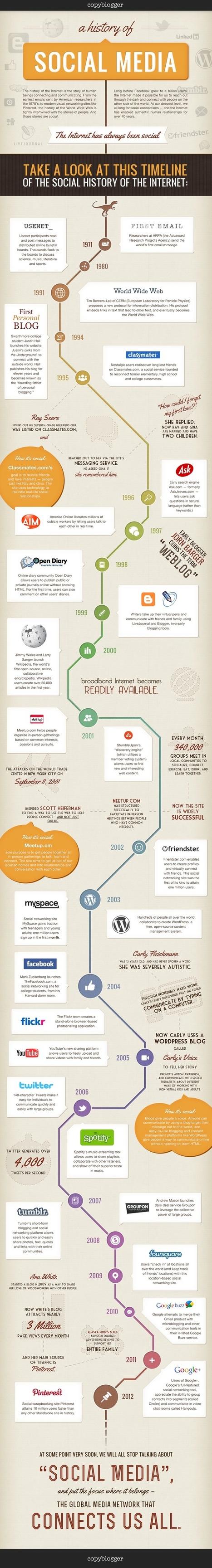 Infographics | Happy {organisation} | Scoop.it