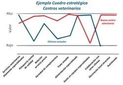 CARACTERÍSTICAS DE NUESTRA ESTRATEGIA | Proyecto Empresarial 2.0 | Scoop.it