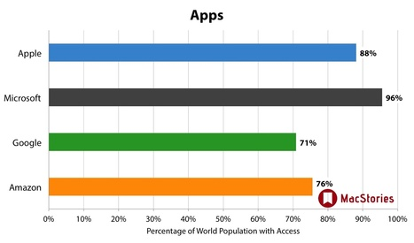 Mapping The International Availability of Entertainment Services | Music Industry | Scoop.it
