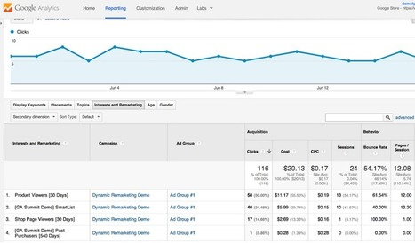 New Display Targeting Reports in GA for GDN Advertisers - Seo Sandwitch Blog | SEO,SMO,Social Media,Internet Marketing and Google Updates | Scoop.it