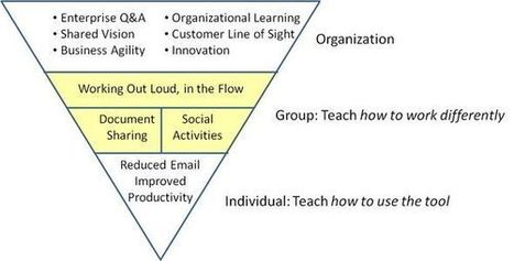 Social Business Demands Working Out Loud - InformationWeek | Social Business Mindz | Scoop.it