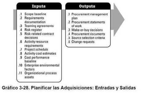 Procesos de la Dirección de Proyectos para un Proyecto / Tema N° 3 /  26-03-2012 -  2da Parte / La Guía del PMBOK®/  Capitulo 3 | Cooperación Universitaria para el Desarrollo Sostenible. MODELO MOP-GECUDES | Scoop.it