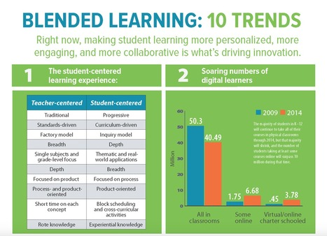 Blended Learning Infographic: 10 Trends - e-Learning Infographics | Mobilization of Learning | Scoop.it