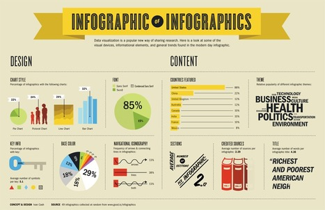 Infographic of Infographics - Ivan Cash - Artist, Designer, Culture Jammer | Map@Print | Scoop.it