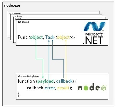 Run .NET and Node.js code in-process with Edge.js | JavaScript for Line of Business Applications | Scoop.it