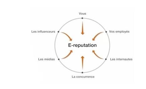 Qui fait l'e-réputation d'une entreprise ? - par Anthony Bleton - Novius | E-Réputation & Personal Branding | Médias et réseaux sociaux professionnels | Scoop.it