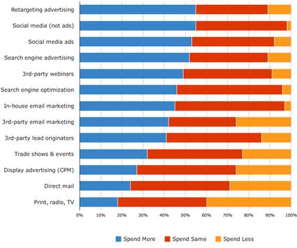2012 B2B Demand Generation Benchmark Survey Report | Designing  service | Scoop.it