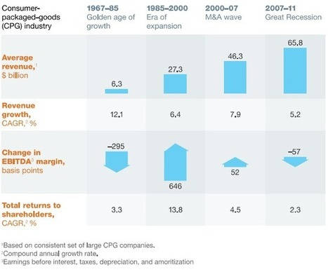 CPG Industry's Future Cloudy On Uneven Growth, Commodity Prices - ValueWalk | #CPG | Scoop.it