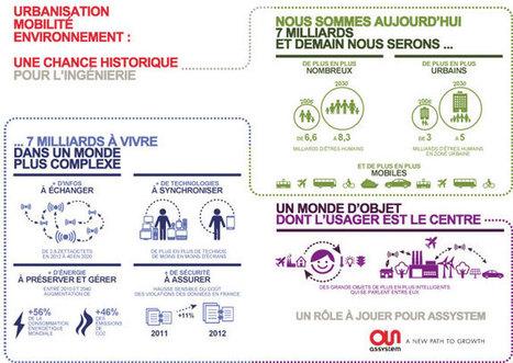 Livre Blanc : Urbanisation, mobilité, environnement | smart cities | Scoop.it