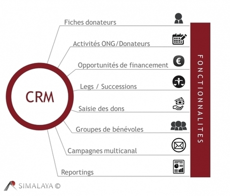 Pour les ONG, l'accroissement du volume de dons passe par le CRM | Les associations, Internet, et la communication | Scoop.it