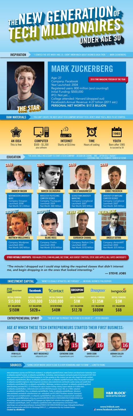 9 Tech Millionaires Under Age 30 [Infographic] @SarahFKessler   EPIC Infographic   Scoop.it