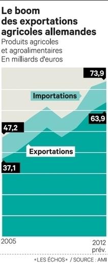 Agriculture : l'Allemagne accumule les succès à l'étranger | Questions de développement ... | Scoop.it